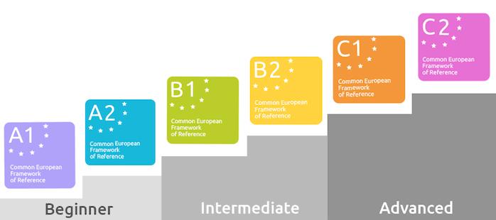 Классификация CEFR